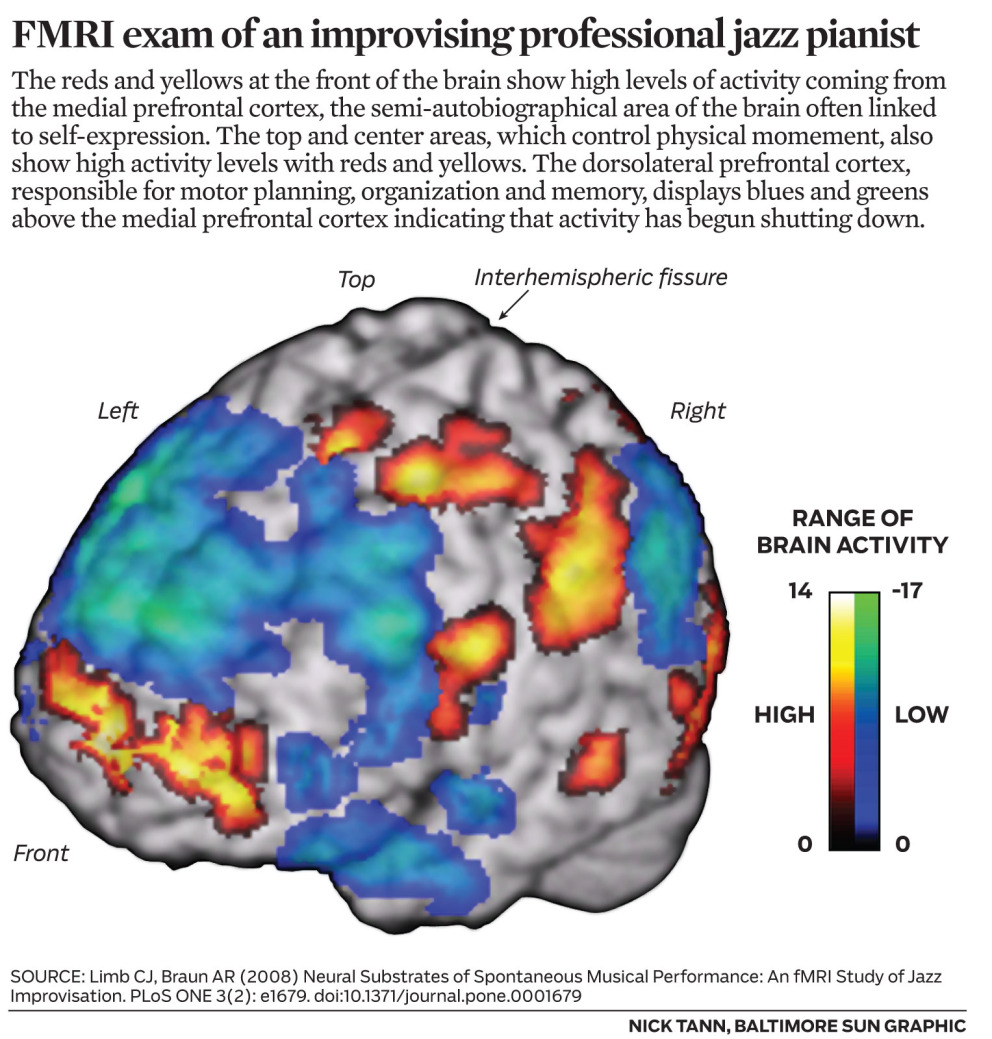 FMRI exam of an improvising professional jazz pianist