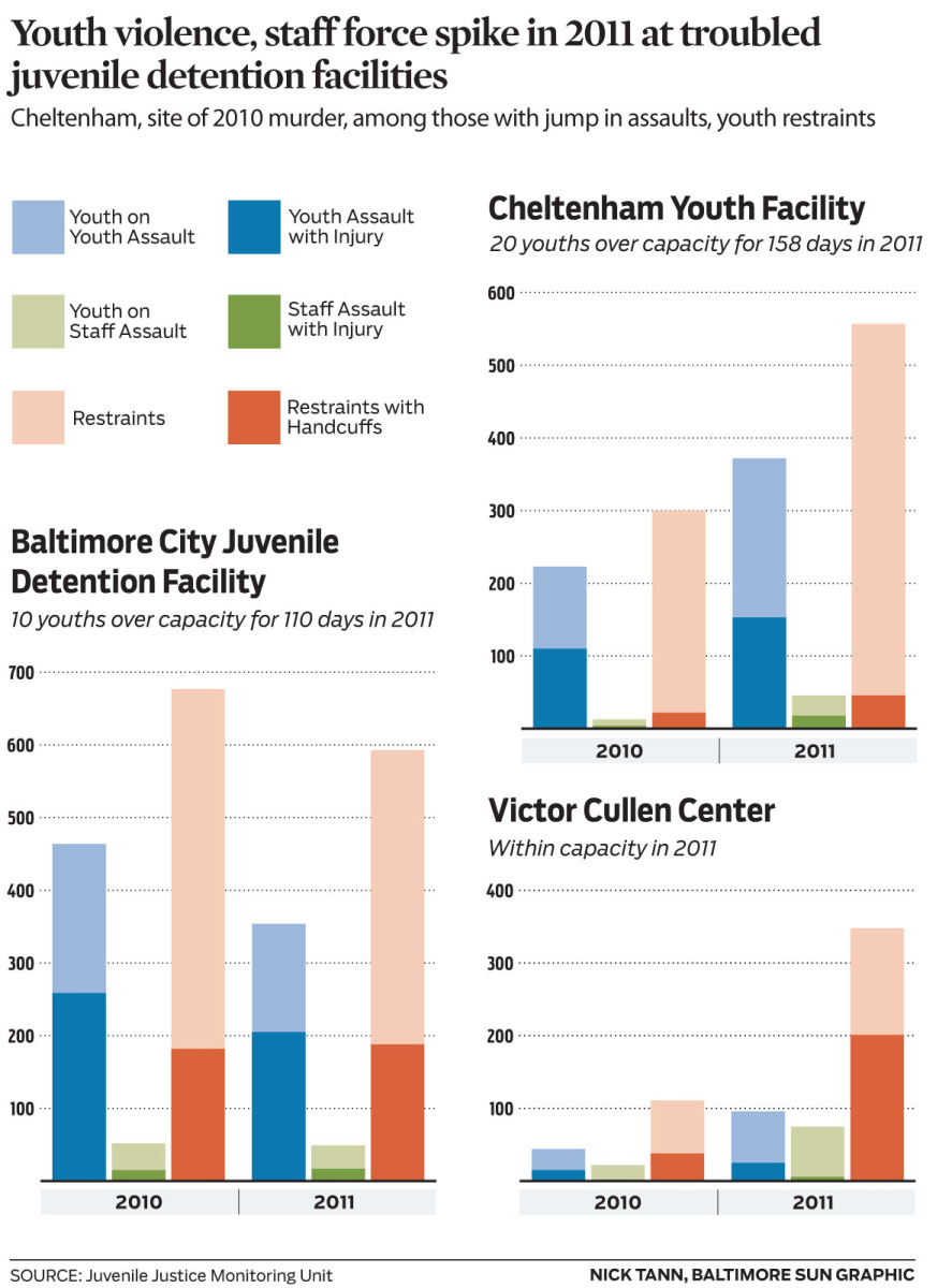 Youth violence, staff force spike in 2011 at troubled juvenile detention facilities