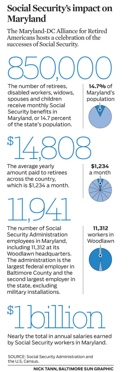 Social Securities impact on Maryland