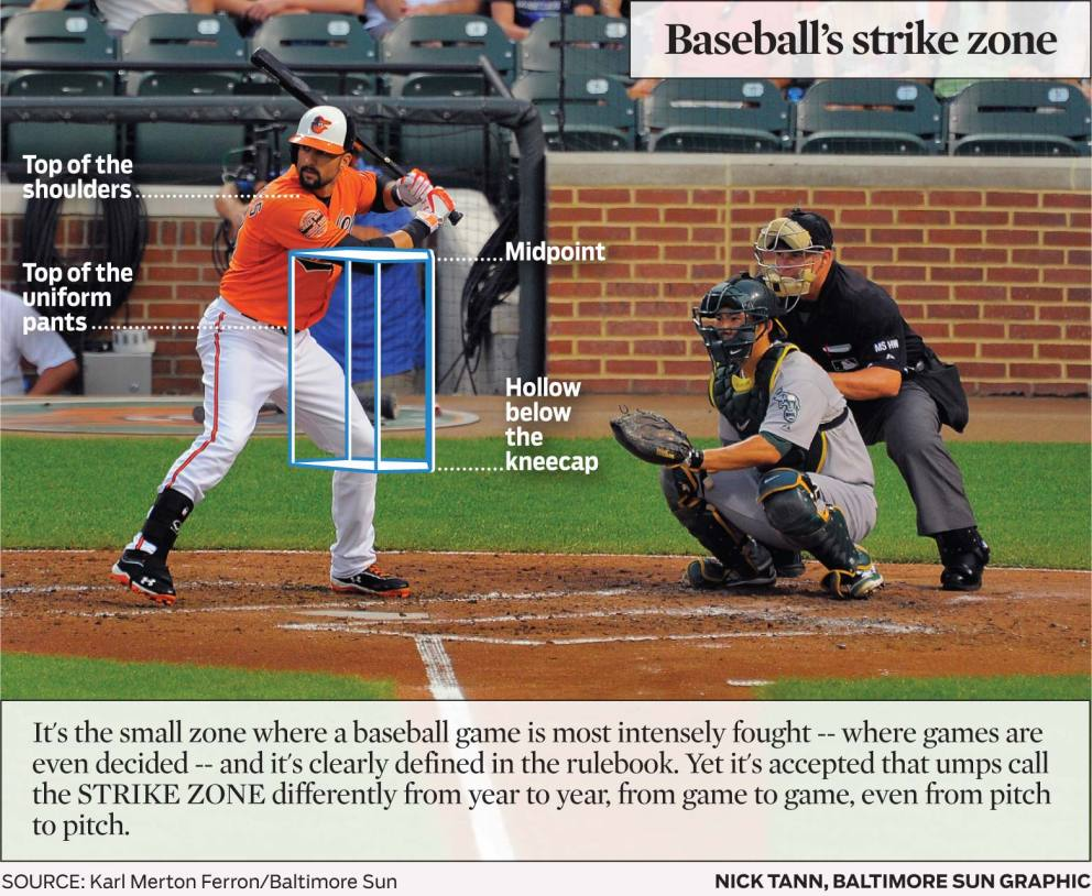 Baseball's strike zone