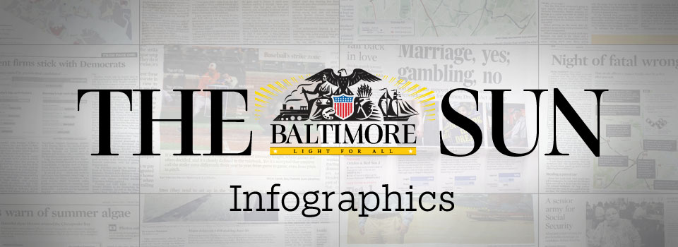 Baltimore Sun Infographics