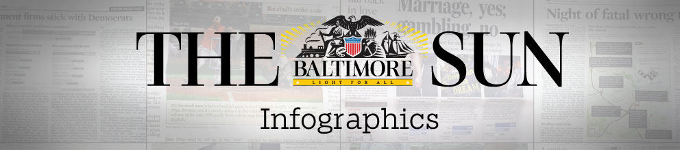 The Baltimore Sun - Infographics