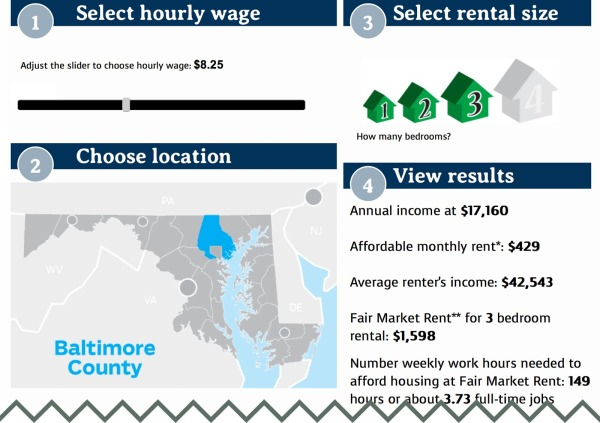 Through the roof: Low income/minimum wage renters